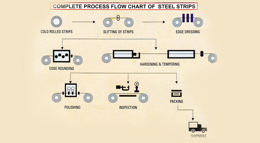 Process of Steel Strips Manufacturing