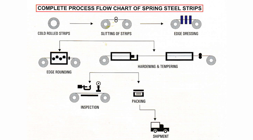 Hardened and Tempered Spring Steel Strips India